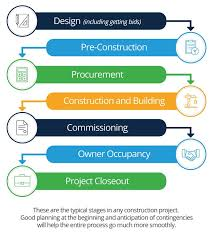 Building Construction Process Flow Chart Pdf Beginners Guide To Construction Project Management