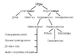 Курсовая работа по биологии Игровые технологии на примере одной  hello html m1910f63c gif