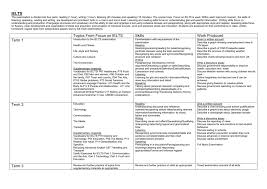 Synonyms Of Table Chart Scheme Of Work Ielts