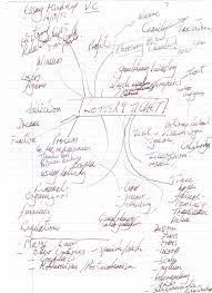 norman s visual culture at uwe uwe visual culture lottery ticket ideas for the essay in mind map form sorry about the writing folks the quality of which has plagued me all my life