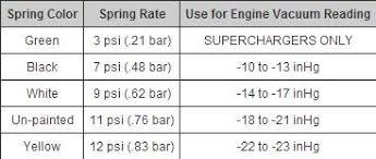50mm Tial Bov Spring Full Race