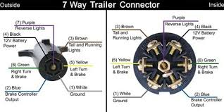 want to know what trailer wire controls standard trailer 4 Way Trailer Connector Wiring Diagram diagram how to wire 7 way trailer connector where to attach blue wire from 5 wires 5 wire trailer wiring 4 way trailer plug wiring diagram