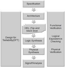 Vlsi Design Flow Chart Digital Asic Design Flow Download Scientific Diagram
