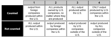 What Is Not Included In Gdp Which Option Below Best Represents What Is Included In The