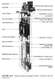 similiar otis traction elevator dimensions keywords courtesy otis elevator