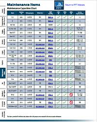 Yamaha Oil Filter Chart Maintenance Capacities Chart