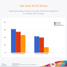 Survey Results Reveal High Levels Of Stress And Popular Ways