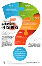 top 25 ideas about best questions questions to ask use these 5 steps to learn how to ask good questions infographic