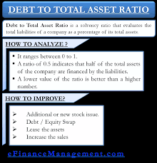 How To Analyze And Improve Debt To Total Asset Ratio