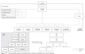 Case Study Project Organisation Innovation In Scandinavia