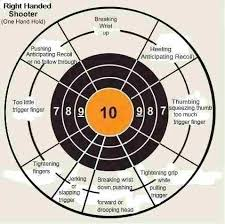 Pistol Shooting Error Chart Pistol Correction Chart