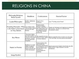 Ap World History Religion Chart Chapter 8 Ways Of The World Ap World History Book By R