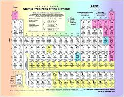 printable periodic table of elements chemistry with names and charges filetype pdf