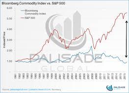 Bloomberg Commodity Index Vs Sandp 500 Mining Com