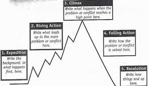 Plot Elements Elements Of Plot Lessons Tes Teach