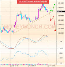 Live Intraday Tips On Gold With Technical Charts Moneymunch