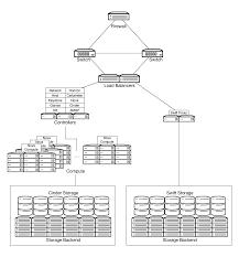 Openstack Design Openstack Docs General Compute Cloud