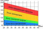 Почему наблюдается расхождения в пульсе
