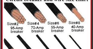Circuit Breaker And Wire Size Chart Electrical And Electronics Engineering Circuit Breaker And
