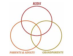 Pumpkin Venn Diagram Thanksgiving Venn Diagram Crafts For Kids Pbs Kids For