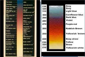 Knife Tempering Color Chart How Much Life Does An Old Head Have Left Bladeforums Com