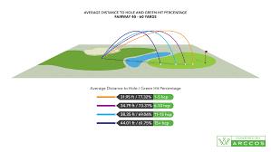 Dave Pelz Wedge Distance Chart Analyzing The 50 Yard Wedge Shot