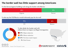 Chart The Border Wall Has Little Support Among Americans