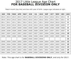 Baseball Age Determination