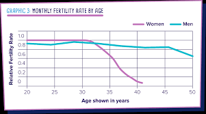 At What Age Does Fertility Begin To Decrease British