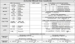 Arterial Blood Gas Values Chart Normal Values And Formulas