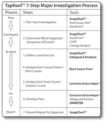 Causal Factor Charting Is Taproot Root Cause Analysis A Tool Or The Whole Toolbox