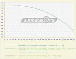 9mm Vs 40 S W Summary And Ballistics Gundata Org