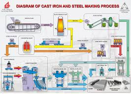 Steel Process Flow Chart Diagram Structural Fabrication
