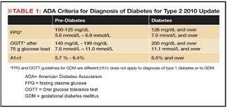 Diabetic Numbers Range Chart 22 Abiding Range For Blood Sugar Chart