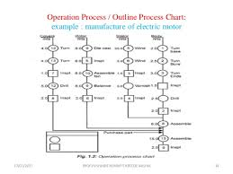Outline Process Chart Examples Industrial Engineering Method Study And Work Study