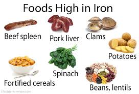 Foods High In Iron Chart Iron Foods Absorption Benefits Side Effects Toxicity