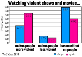 effects of media violence results by gender  questions