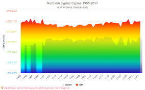 Cyprus Climate Chart Data Tables And Charts Monthly And Yearly Climate Conditions