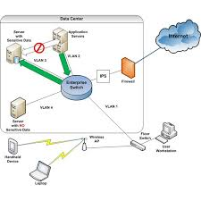 how does network security work? best home network setup 2016 at Home Security Network Diagram