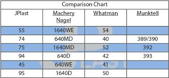 Paper Grade Comparison Chart Jplast Industrial Filtration Papers Jplast