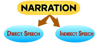 English Grammar Solution Narration Changing Theory Part 01