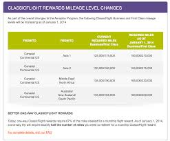 Aeroplan Changing The Award Chart Again Mighty Travels