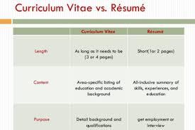 Curriculum Vitae Resume Inspiration Free Resume Cover Letter How To Write A Curriculum Vitae Resume