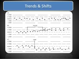 Trend And Shift Of Data In Levey Jennings Chart 50 Unique Levey Jennings Chart Trend