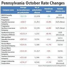 progressive insurance quotes prepossessing pennsylvania rates hikes in effect in october auto insurance news