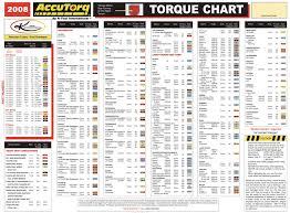 K Tool International Kti Updated 2008 Accutorq Chart In