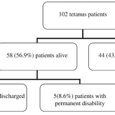Flow Chart Showing The Outcomes Of The 102 Tetanus Patients