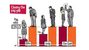 Chart Illustrating The Pay Gap Wage Gap Gap Feminism