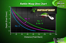 Rattlin Wasp Walleye Smallmouth Bass And Crappie Trolling Crankbait Lures