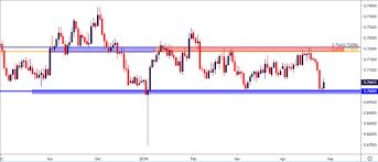 Aussie Price Forecast Aud Usd Aud Jpy Near Critical